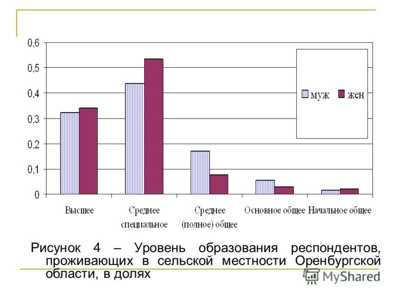 Рисунок 4 – Уровень образования респондентов, проживающих в сельской местности Оренбургской области, в долях