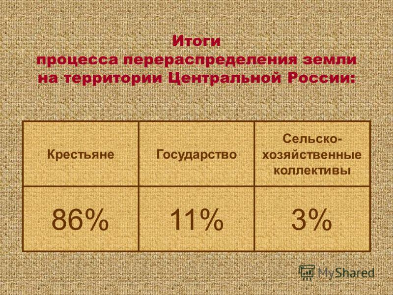 КрестьянеГосударство Сельско- хозяйственные коллективы 86%11%3% Итоги процесса перераспределения земли на территории Центральной России: