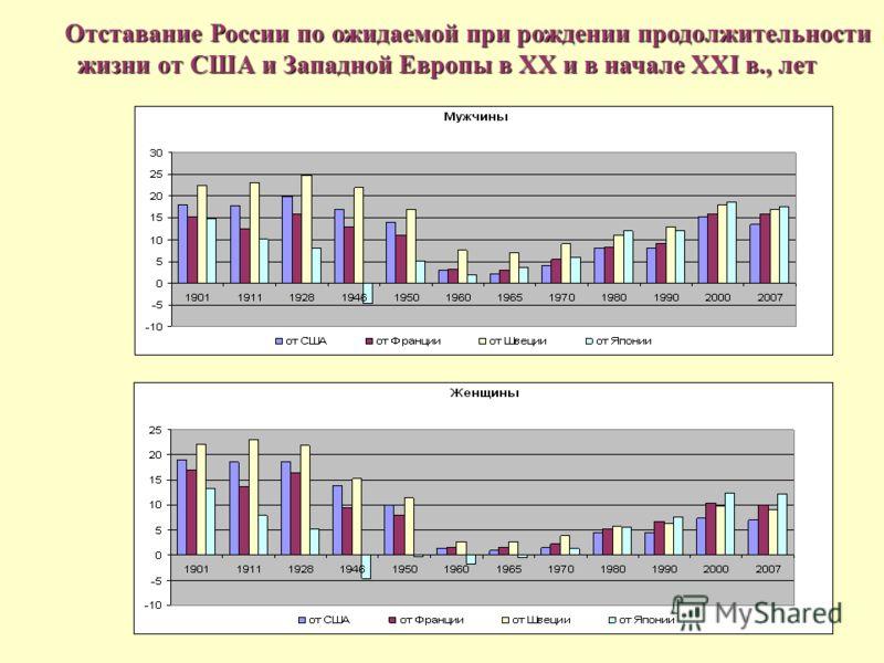 Отставание России по ожидаемой при рождении продолжительности жизни от США и Западной Европы в ХХ и в начале XXI в., лет жизни от США и Западной Европы в ХХ и в начале XXI в., лет