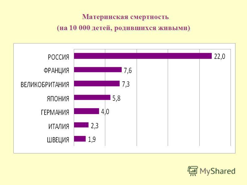 Материнская смертность (на 10 000 детей, родившихся живыми)