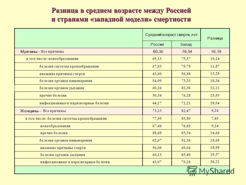 Разница в среднем возрасте между Россией и странами «западной модели» смертности Средний возраст смерти, лет Разница РоссияЗапад Мужчины – Все причины 60,3576,5416,19 в том числе: новообразования65,1375,3710,24 болезни системы кровообращения67,9379,7