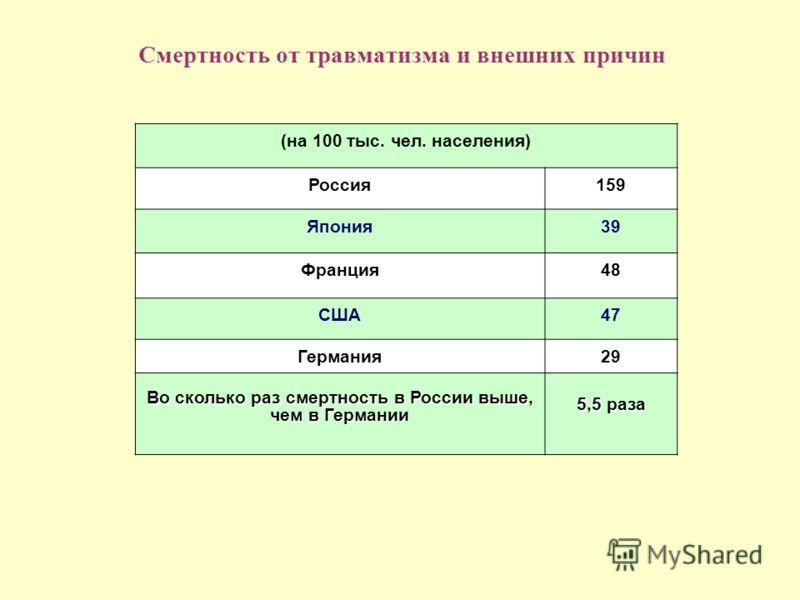 Смертность от травматизма и внешних причин (на 100 тыс. чел. населения) Россия159 Япония39 Франция48 США47 Германия29 Во сколько раз смертность в России выше, чем в Германии 5,5 раза