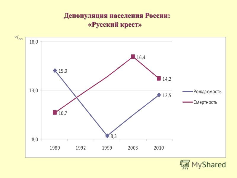о / оо Депопуляция населения России: Депопуляция населения России: «Русский крест»