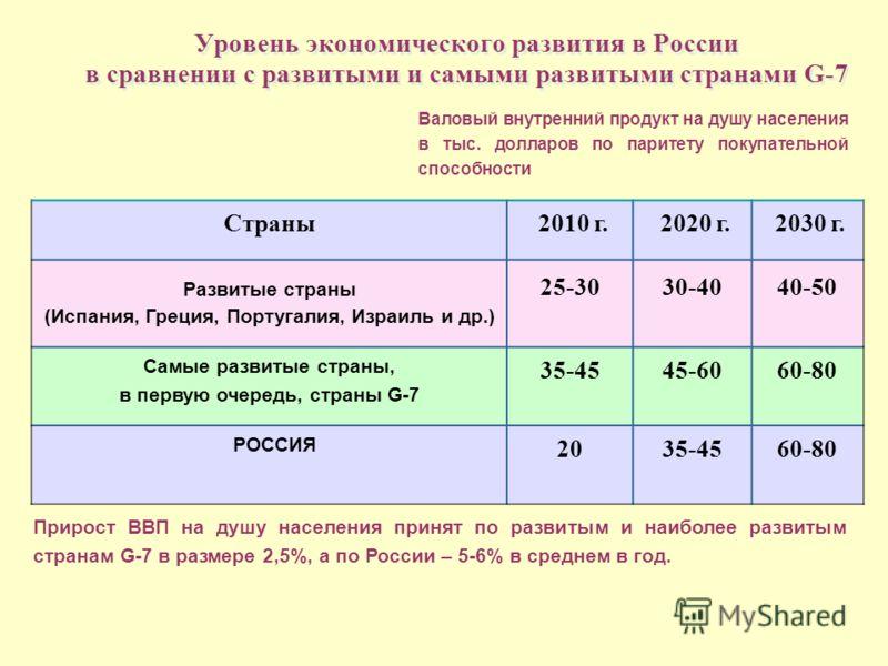 Уровень экономического развития в России в сравнении с развитыми и самыми развитыми странами G-7 Валовый внутренний продукт на душу населения в тыс. долларов по паритету покупательной способности Страны 2010 г. 2020 г. 2030 г. Развитые страны (Испани