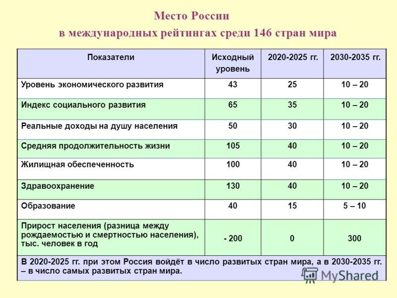 Место России в международных рейтингах среди 146 стран мира Показатели Исходный уровень 2020-2025 гг. 2030-2035 гг. Уровень экономического развития432510 – 20 Индекс социального развития653510 – 20 Реальные доходы на душу населения503010 – 20 Средняя