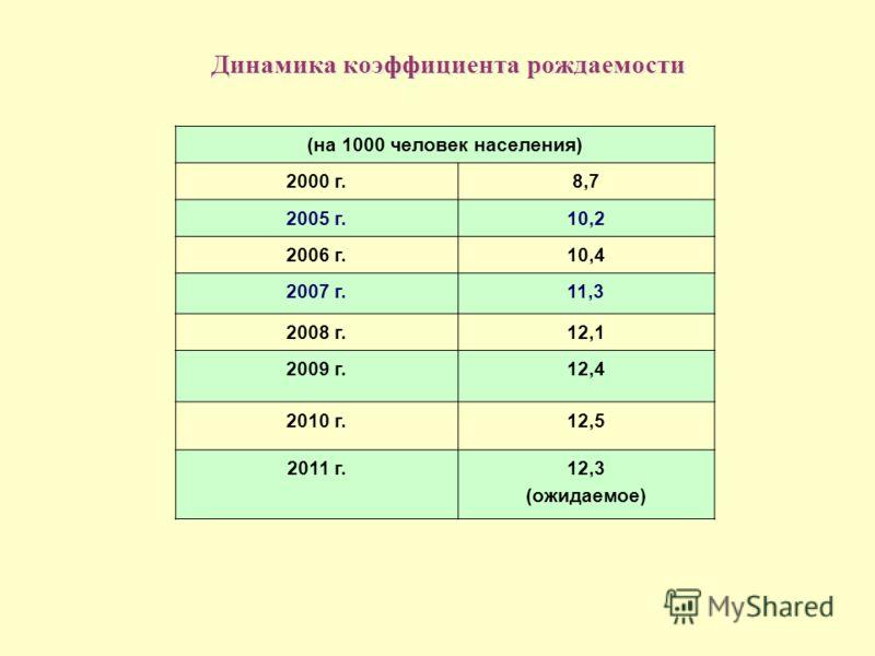 Динамика коэффициента рождаемости (на 1000 человек населения) 2000 г.8,7 2005 г.10,2 2006 г.10,4 2007 г.11,3 2008 г.12,1 2009 г.12,4 2010 г.12,5 2011 г. 12,3 (ожидаемое)
