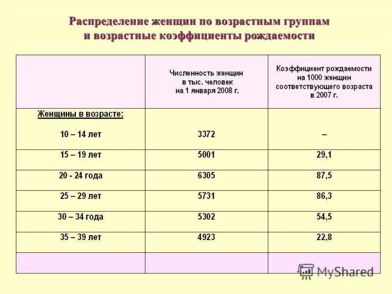 Распределение женщин по возрастным группам и возрастные коэффициенты рождаемости