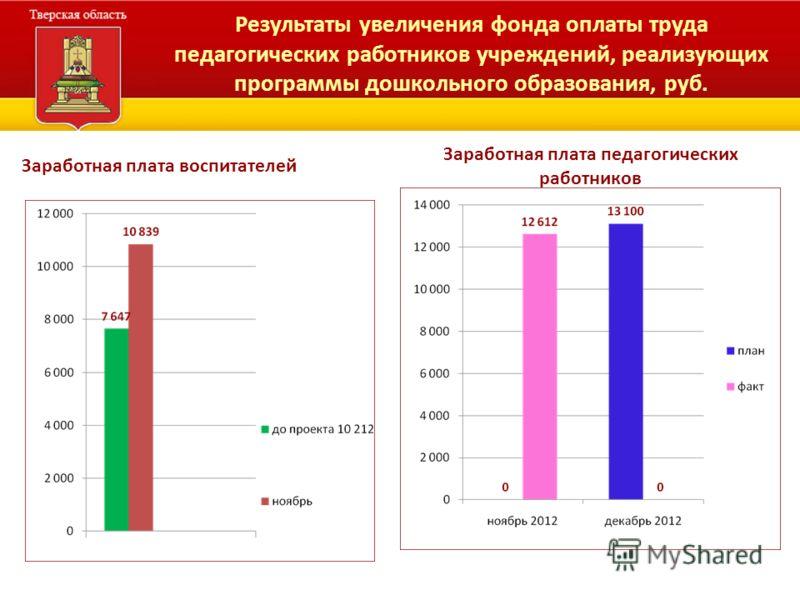 Результаты увеличения фонда оплаты труда педагогических работников учреждений, реализующих программы дошкольного образования, руб. Заработная плата воспитателей Заработная плата педагогических работников