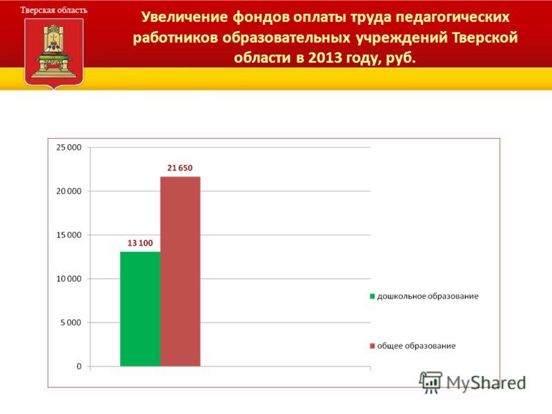 Увеличение фондов оплаты труда педагогических работников образовательных учреждений Тверской области в 2013 году, руб.