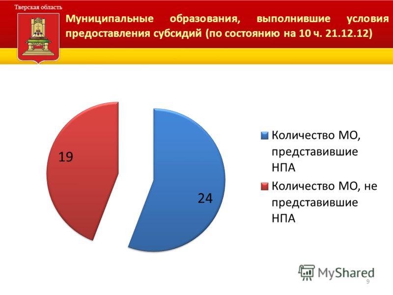 Муниципальные образования, выполнившие условия предоставления субсидий (по состоянию на 10 ч. 21.12.12) 9