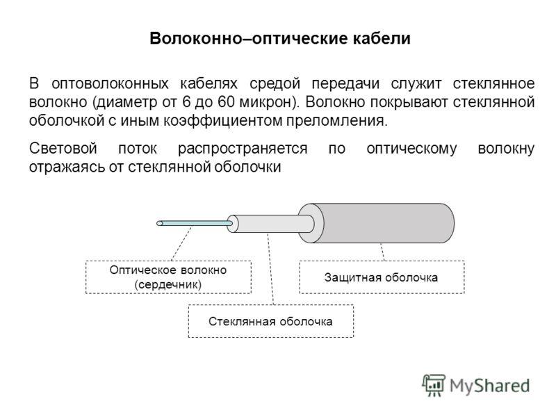 Волоконно–оптические кабели В оптоволоконных кабелях средой передачи служит стеклянное волокно (диаметр от 6 до 60 микрон). Волокно покрывают стеклянной оболочкой с иным коэффициентом преломления. Световой поток распространяется по оптическому волокн