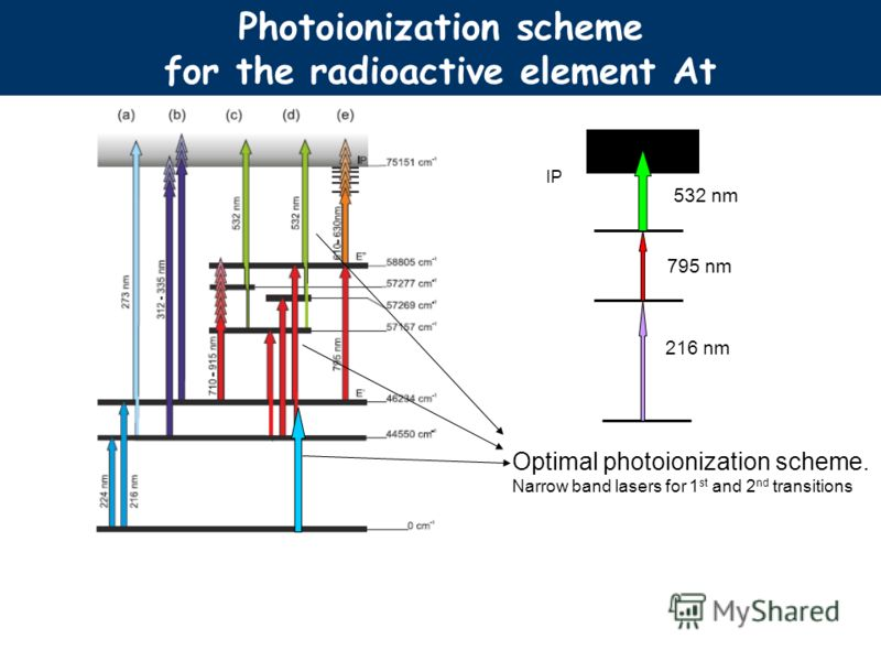 At Photoionization scheme for the radioactive element At Optimal photoionization scheme. Narrow band lasers for 1 st and 2 nd transitions 216 nm 795 nm 532 nm IP