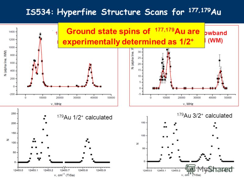 IS534: Hyperfine Structure Scans for 177,179 Au 179 Au narrowband measured (WM) 179 Au 3/2 + calculated 179 Au 1/2 + calculated 177 Au narrowband measured (WM) Ground state spins of 177,179 Au are experimentally determined as 1/2 +