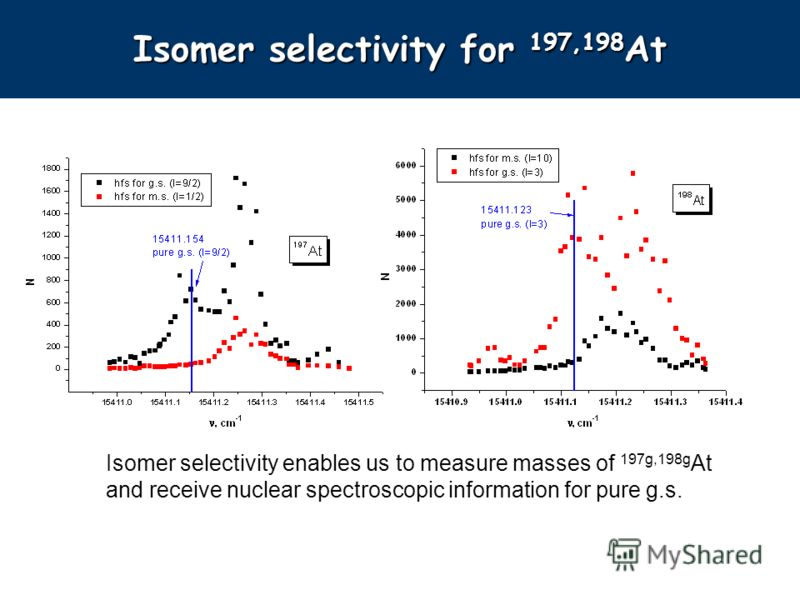 Isomer selectivity enables us to measure masses of 197g,198g At and receive nuclear spectroscopic information for pure g.s. Isomer selectivity for 197,198 At
