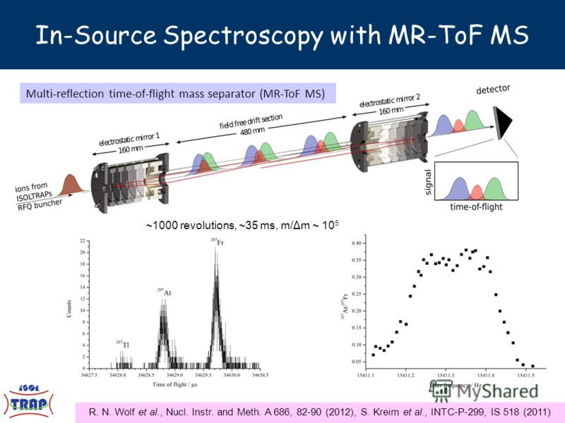 R. N. Wolf et al., Nucl. Instr. and Meth. A 686, 82-90 (2012), S. Kreim et al., INTC-P-299, IS 518 (2011) Multi-reflection time-of-flight mass separator (MR-ToF MS) In-Source Spectroscopy with MR-ToF MS ~1000 revolutions, ~35 ms, m/Δm ~ 10 5