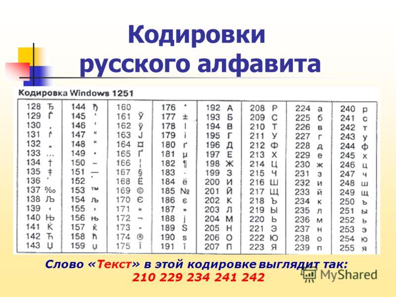 Кодировки русского алфавита Слово «Текст» в этой кодировке выглядит так: 210 229 234 241 242