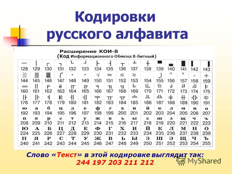 Кодировки русского алфавита Слово «Текст» в этой кодировке выглядит так: 244 197 203 211 212 (Код Информационного Обмена 8-битный)