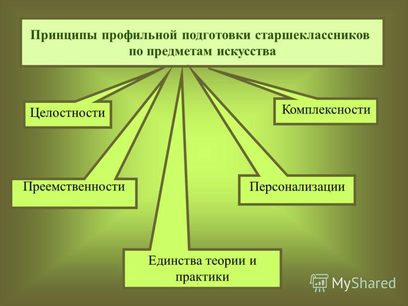 Принципы профильной подготовки старшеклассников по предметам искусства Целостности Преемственности Единства теории и практики Комплексности Персонализации