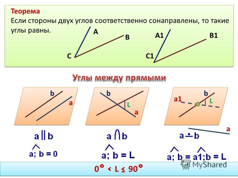 Теорема Если стороны двух углов соответственно сонаправлены, то такие углы равны. А А1 В В1 СС1 а1 а а а bbb L L 0 º L 90 º