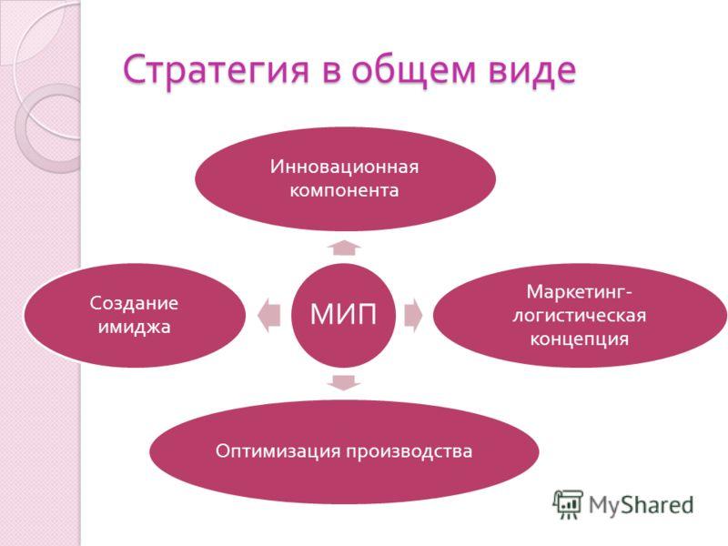 Стратегия в общем виде МИП Оптимизация производства Маркетинг - логистическая концепция Создание имиджа Инновационная компонента