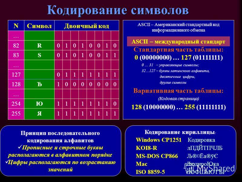 Кодирование символов NСимволДвоичный код … 82R01010010 83S01010011 … 12701111111 128Ђ10000000 … 254Ю11111110 255Я11111111 ASCII – Американский стандартный код информационного обмена Стандартная часть таблицы: 0 (00000000) … 127 (01111111) 0 … 31 – уп
