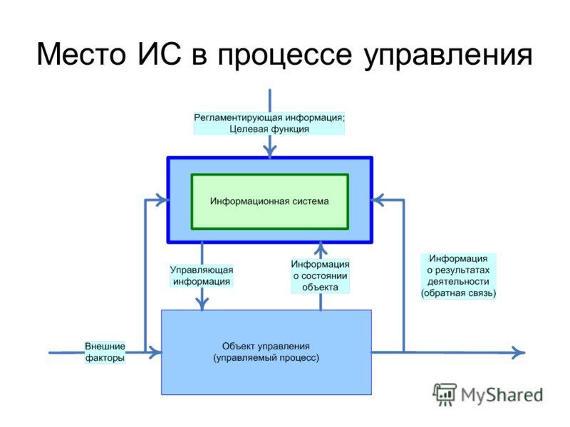 Место ИС в процессе управления