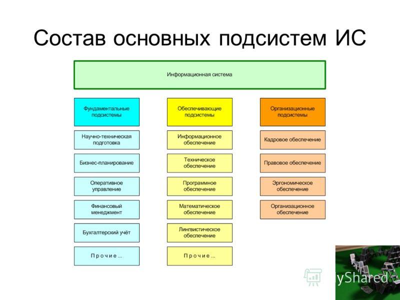 Состав основных подсистем ИС