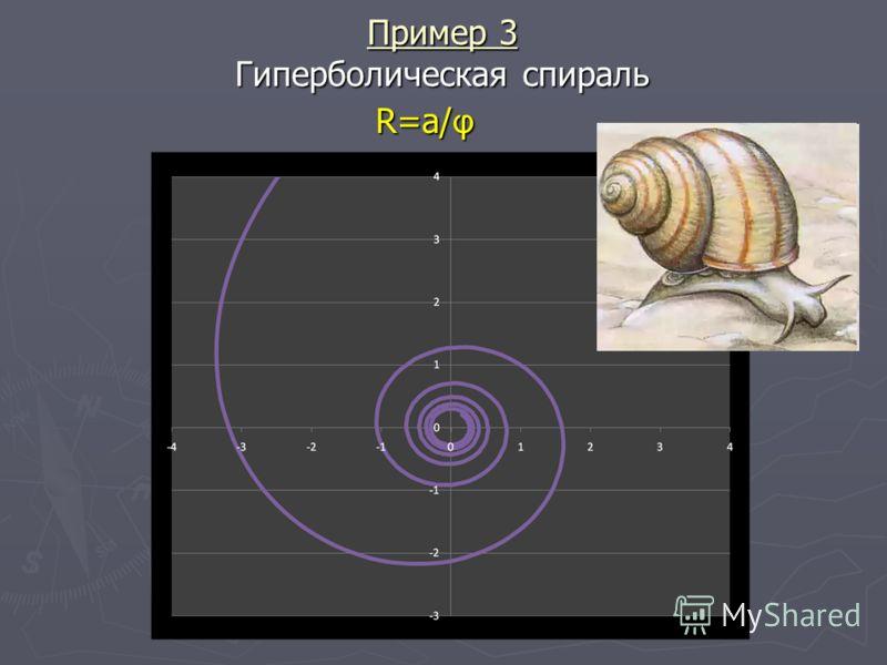 Пример 3 Гиперболическая спираль R=a/ φ