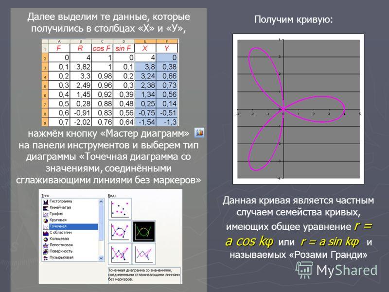 Далее выделим те данные, которые получились в столбцах «Х» и «У», нажмём кнопку «Мастер диаграмм» на панели инструментов и выберем тип диаграммы «Точечная диаграмма со значениями, соединёнными сглаживающими линиями без маркеров» Получим кривую: r = a