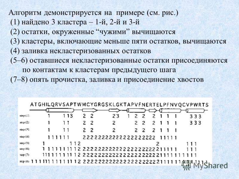 Алгоритм демонстрируется на примере (см. рис.) (1) найдено 3 кластера – 1-й, 2-й и 3-й (2) остатки, окруженные чужими вычищаются (3) кластеры, включающие меньше пяти остатков, вычищаются (4) заливка некластеризованных остатков (5–6) оставшиеся неклас