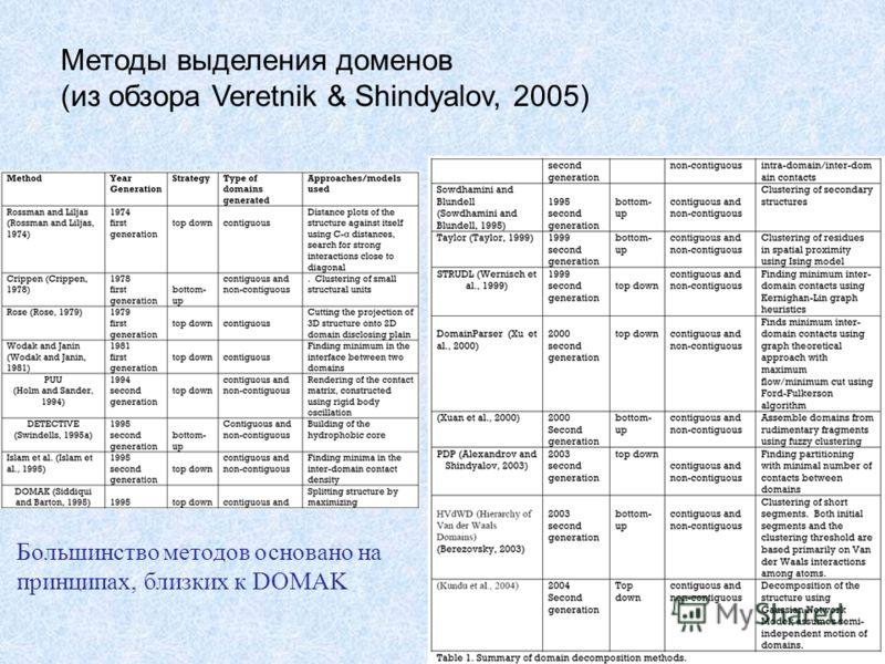 Методы выделения доменов (из обзора Veretnik & Shindyalov, 2005) Большинство методов основано на принципах, близких к DOMAK