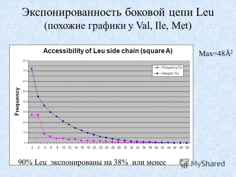 Экспонированность боковой цепи Leu (похожие графики у Val, Ile, Met) 0,% 10,% 20,% 30,% 40,% 50,% 60,% 70,% 80,% 02468101214161820222426283032343638404244464850 Accessibility of Leu side chain (square A) Frequency Frequency(%) Integral (%) Max=48Å 2