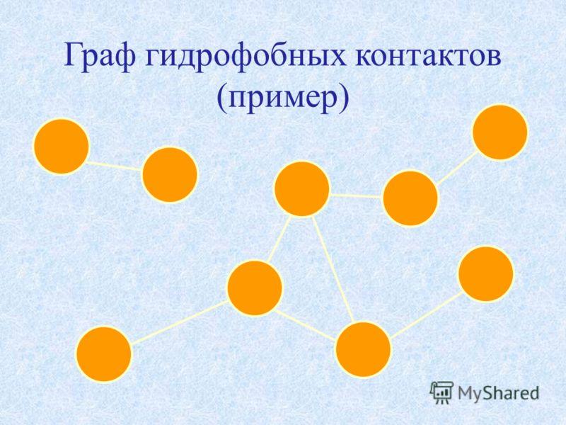 Граф гидрофобных контактов (пример)