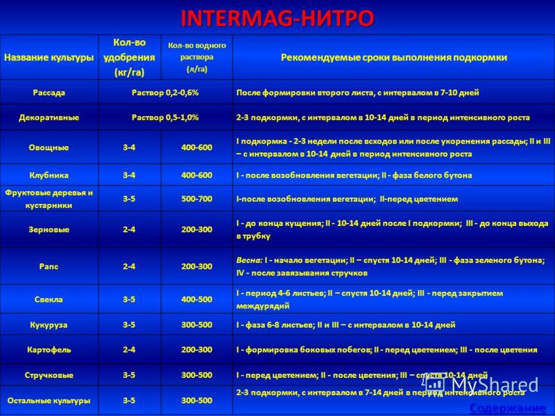 INTERMAG-НИТРО Содержание Название культуры Кол-во удобрения (кг/га) Кол-во водного раствора (л/га) Рекомендуемые сроки выполнения подкормки РассадаРаствор 0,2-0,6%После формировки второго листа, с интервалом в 7-10 дней ДекоративныеРаствор 0,5-1,0%2
