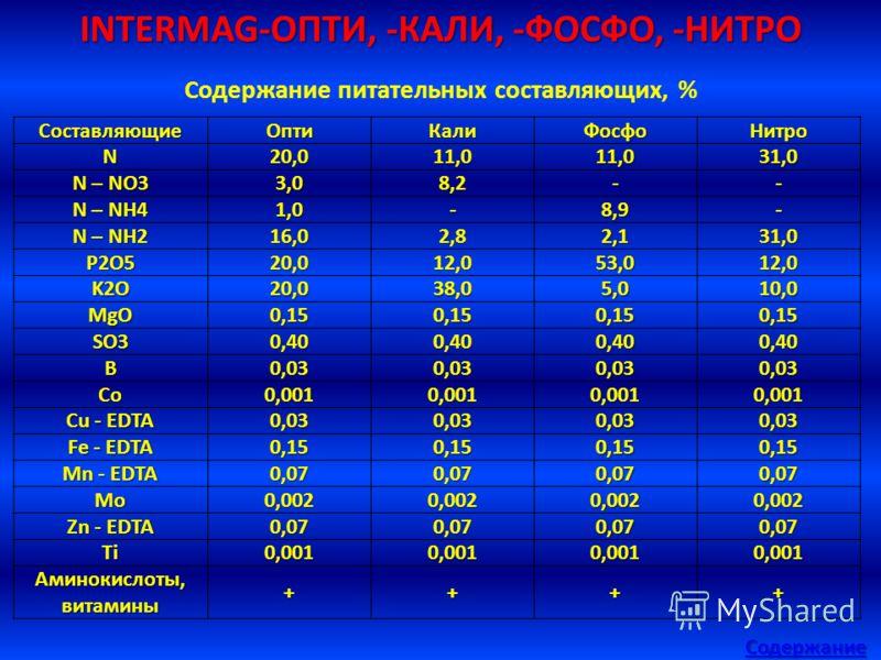 INTERMAG-ОПТИ, -КАЛИ, -ФОСФО, -НИТРО Содержание Содержание питательных составляющих, %СоставляющиеОптиКалиФосфоНитроN20,011,011,031,0 N – NO3 3,08,2-- N – NH4 1,0-8,9- N – NH2 16,02,82,131,0 P2O520,012,053,012,0 K2O20,038,05,010,0 MgO0,150,150,150,15