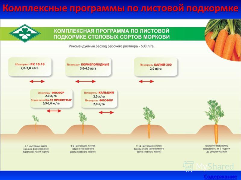 Комплексные программы по листовой подкормке Содержание