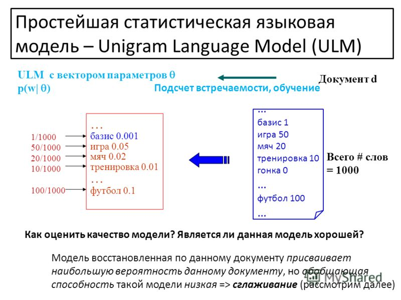 ULM с вектором параметров p(w| ) Документ d Простейшая статистическая языковая модель – Unigram Language Model (ULM) Подсчет встречаемости, обучение … базис 1 игра 50 мяч 20 тренировка 10 гонка 0 … футбол 100 … Всего # слов = 1000 1/1000 50/1000 20/1