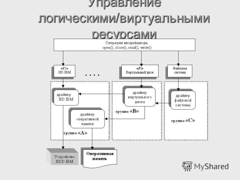 Управление логическими/виртуальными ресурсами