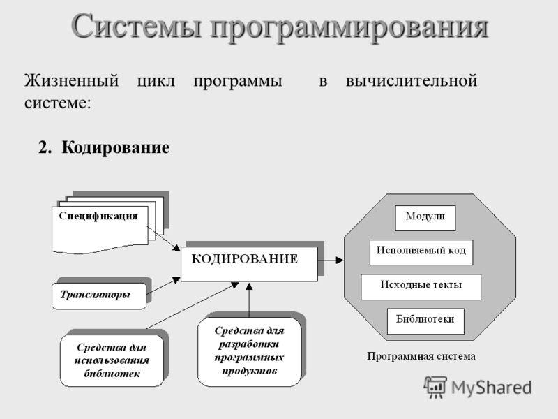 Системы программирования Жизненный цикл программы в вычислительной системе: 2. Кодирование
