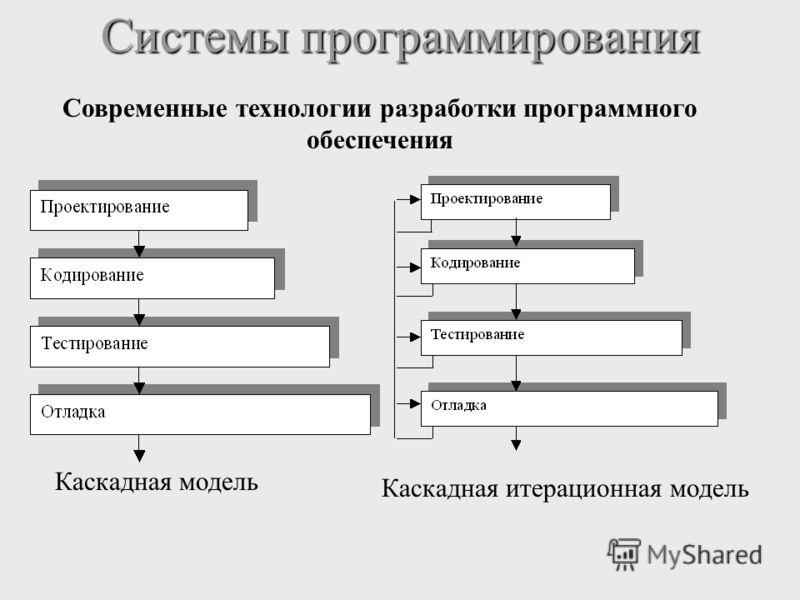Системы программирования Современные технологии разработки программного обеспечения Каскадная модель Каскадная итерационная модель