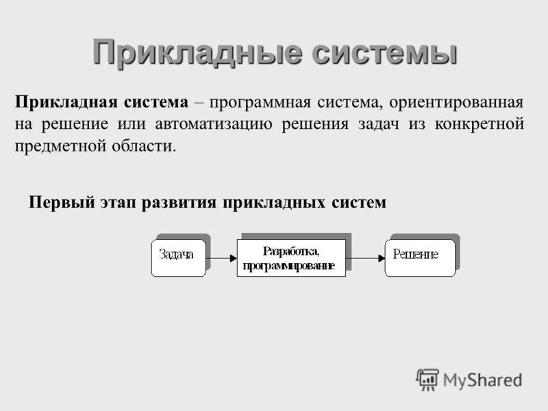 Прикладные системы Прикладная система – программная система, ориентированная на решение или автоматизацию решения задач из конкретной предметной области. Первый этап развития прикладных систем