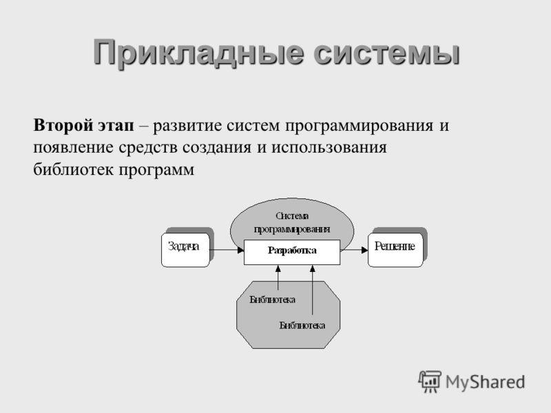 Прикладные системы Второй этап – развитие систем программирования и появление средств создания и использования библиотек программ