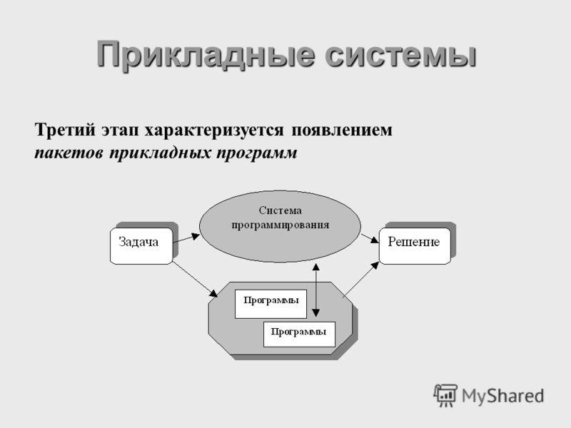 Прикладные системы Третий этап характеризуется появлением пакетов прикладных программ