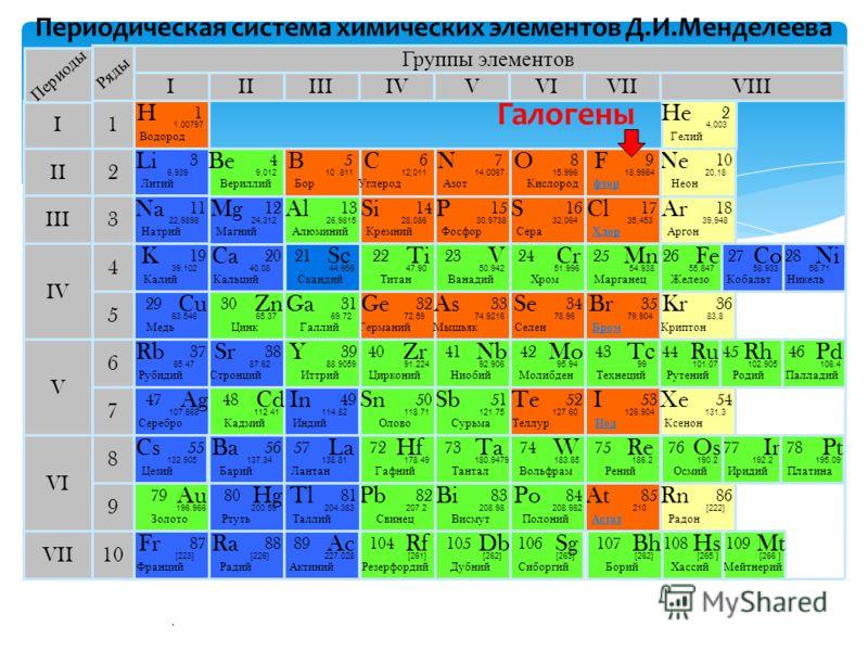 . Периодическая система химических элементов Д.И.Менделеева Группы элементов IIIIIIVIIIIVVVIVII II I III VII VI V IV 2 1 3 4 5 6 7 10 Li Литий 3 6,939 Периоды Ряды K Калий 19 39.102 Na Натрий 11 22,9898 Cu Медь 29 63.546 В Бор 5 10.811 Ne Неон 1010 2
