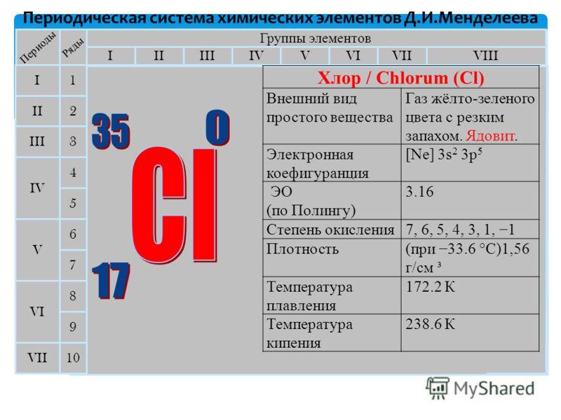 Периодическая система химических элементов Д.И.Менделеева Группы элементов IIIIIIVIIIIVVVIVII II I III VII VI V IV 2 1 3 4 5 6 7 Периоды Ряды 9 8 10 Хлор / Chlorum (Cl) Внешний вид простого вещества Газ жёлто-зеленого цвета с резким запахом. Ядовит.