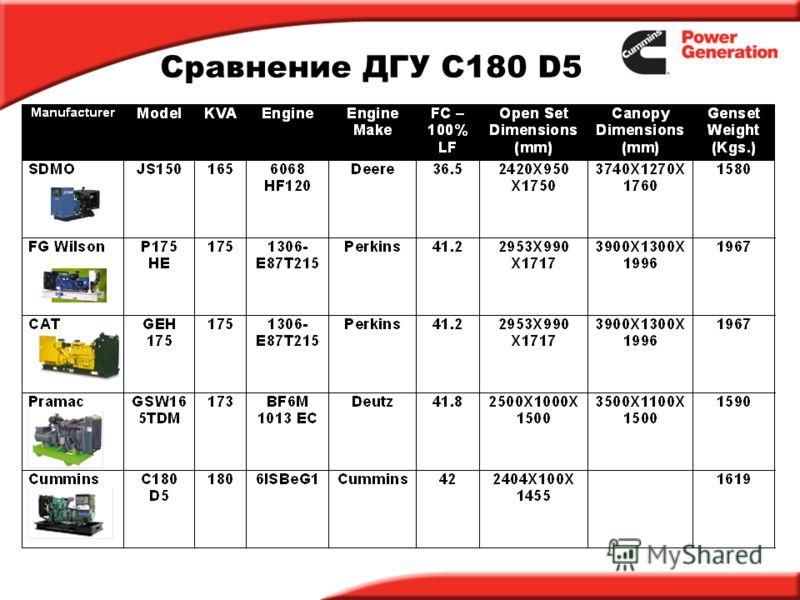 Сравнение ДГУ C180 D5