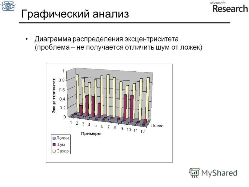 Графический анализ Диаграмма распределения эксцентриситета (проблема – не получается отличить шум от ложек)