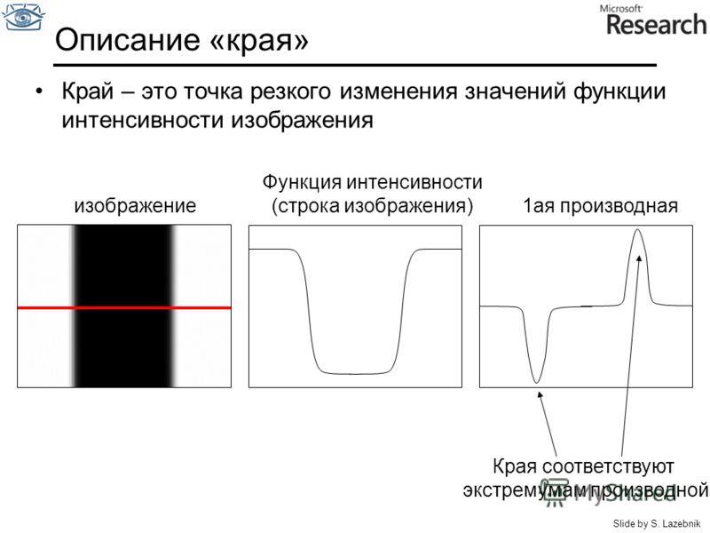 Описание «края» Край – это точка резкого изменения значений функции интенсивности изображения изображение Функция интенсивности (строка изображения) 1ая производная Края соответствуют экстремумам производной Slide by S. Lazebnik