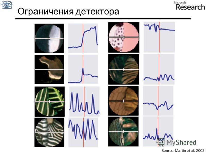 Ограничения детектора Source: Martin et al. 2003