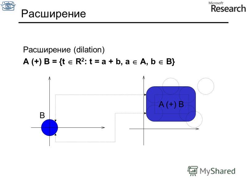 Расширение Расширение (dilation) A (+) B = {t R 2 : t = a + b, a A, b B} B A (+) B